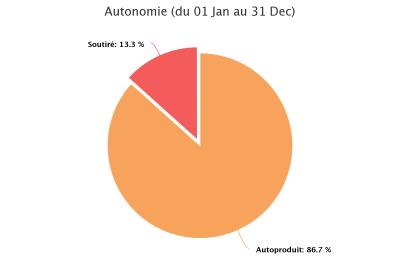 autonomie-du-01-jan-au-3 (1)