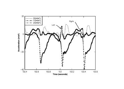 Analyse des pieds avec l'accéléromètre Z