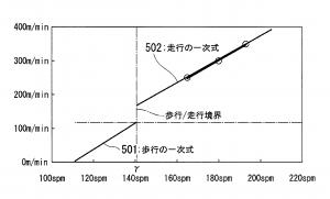 le principe de la corrélation : en dessous de 140 pas par minute : allure et vitesse estimées comme étant de la marche au-delà c'est de la course