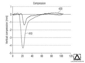Comparaison de la compression entre l'EVA et l'eTPU sur une foulée