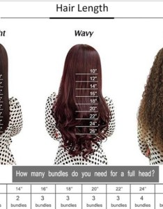 See hair length chart below how many bundles of do you really need for  full head weave also rh lacefrenzywigs