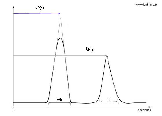 Grandeurs de rétention en chromatographie