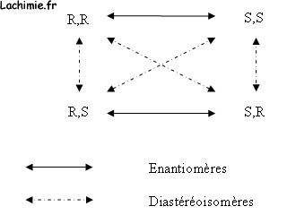 configurations absolue r s et z e pour