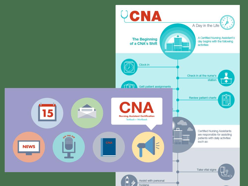 medium resolution of cna peri care diagram