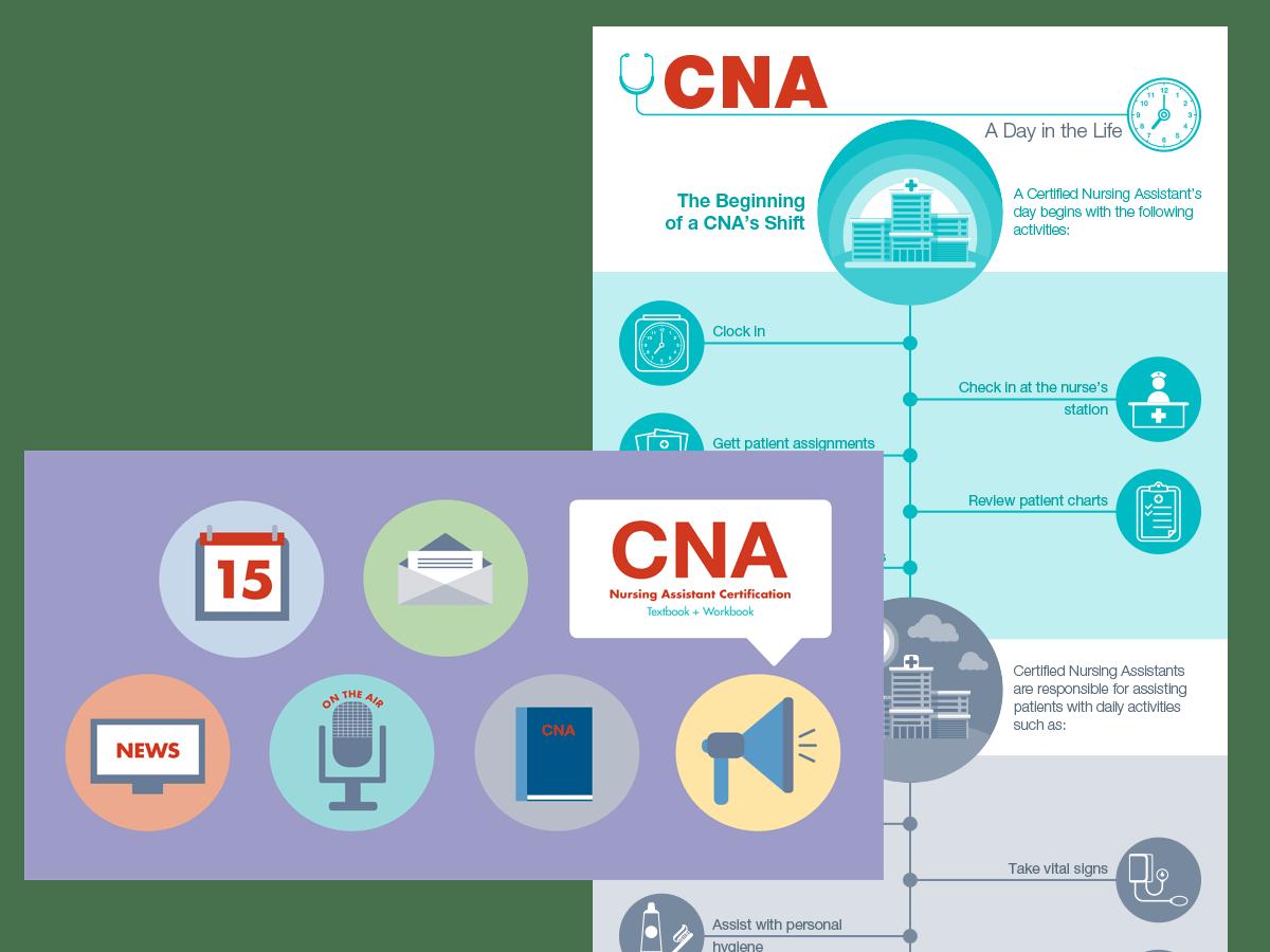 hight resolution of cna peri care diagram