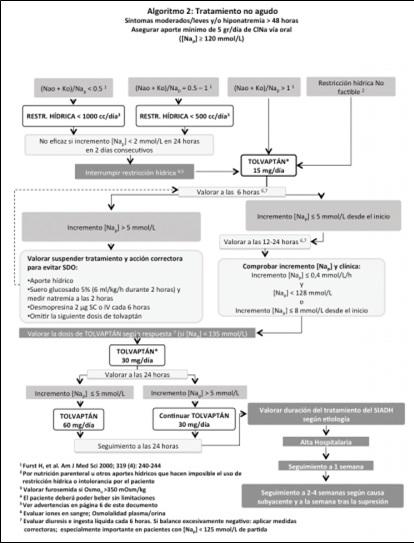 algoritmo 2 hiponatremia