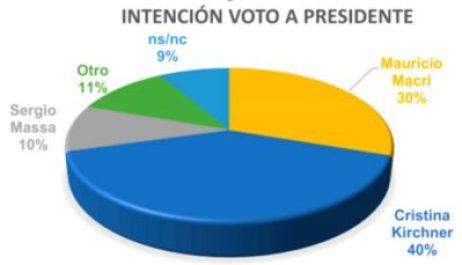 Encuesta exclusiva en Ituzaingó para las próximas elecciones 4