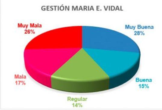Encuesta exclusiva en Ituzaingó para las próximas elecciones 6