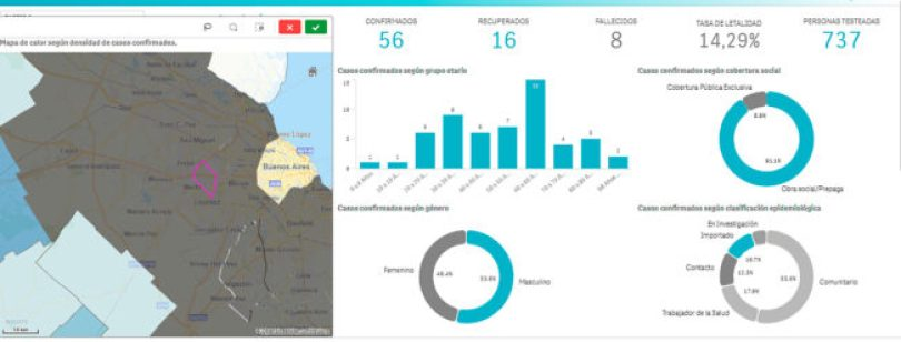 Coronavirus: se actualizan los datos de Ituzaingó 1