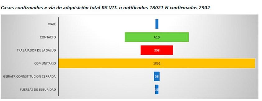 Coronavirus: detalles de los casos en Ituzaingó 4
