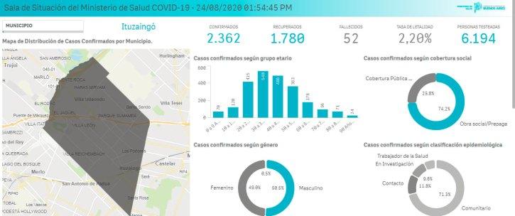 Datos actualizados del coronavirus en Ituzaingó 1