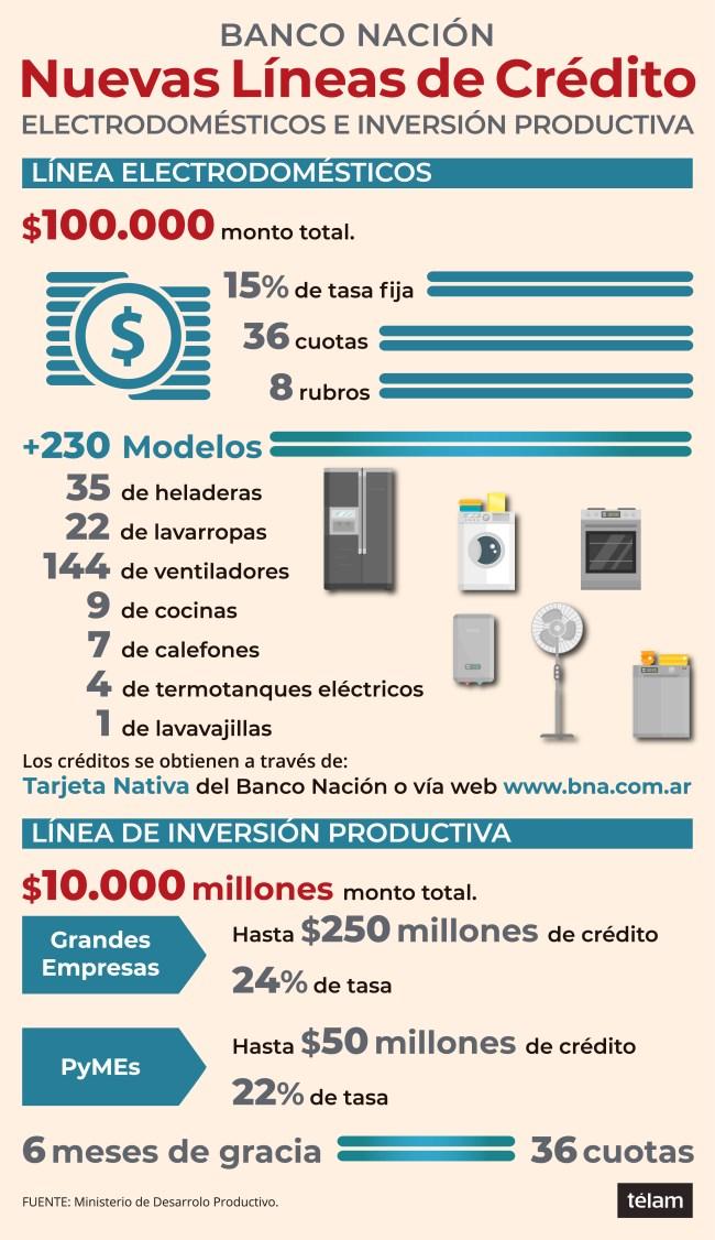 Créditos populares de hasta $100.000 para la compra de electrodomésticos 1