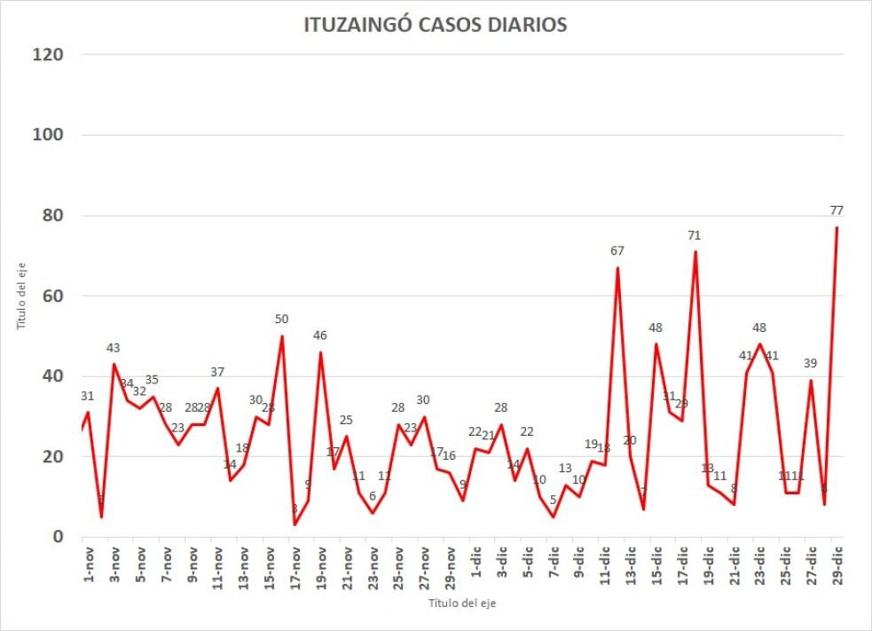 Covid: Se agrava la situación en el Conurbano y en Ituzaingó los contagios no tienen freno 3