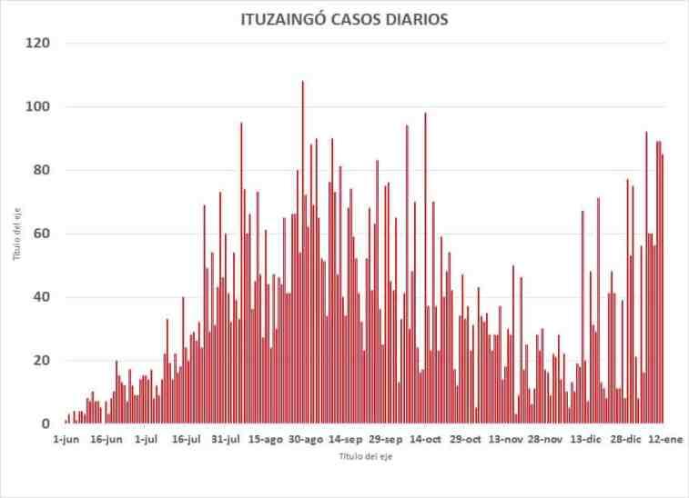 Ituzaingó reporta récord de contagios para la segunda ola de Covid 2
