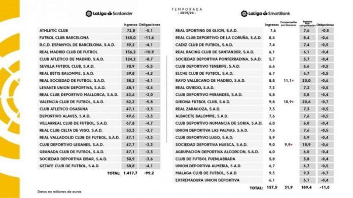 Tabla compartida por LaLiga donde se muestra el reparto de derechos audiovisuales durante la temporada 19/20