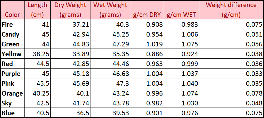 Meshbusters Weight table