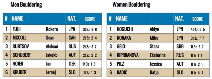 Ranking of the Boulder World Cup in Chongqing - China