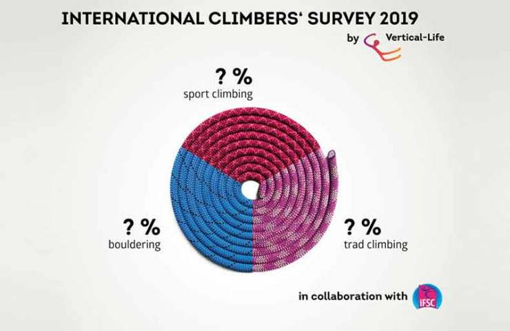 International climbing survey 2019 - join in and win