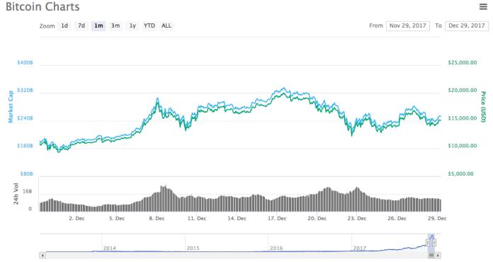 Évolution du Bitcoin en Décembre 2017