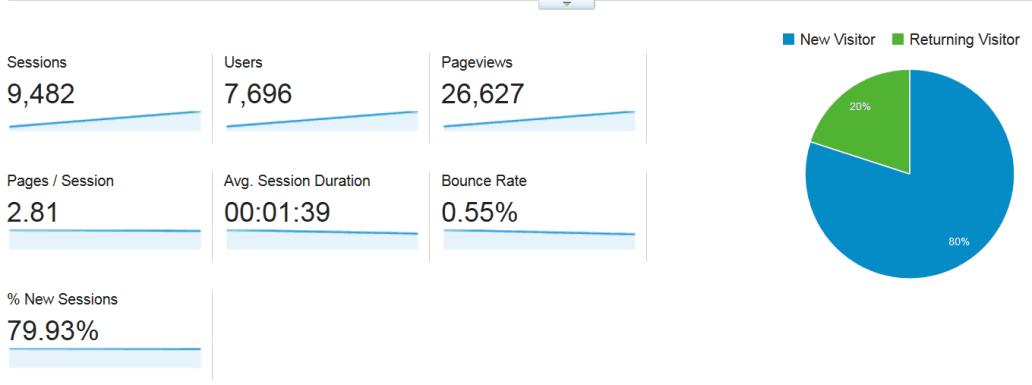 30,000 page views