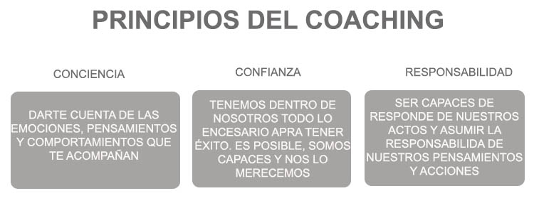 ¿Que es Coaching?
