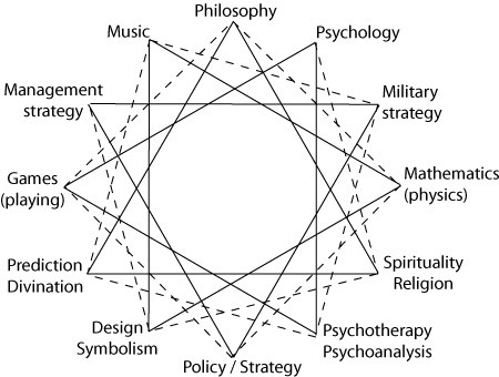 Geometry, Topology and Dynamics of Identity