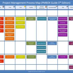 Pmi Knowledge Areas Diagram Kia Rio Wiring L 39art De La Gestion Projet Web Définition And Méthodologies