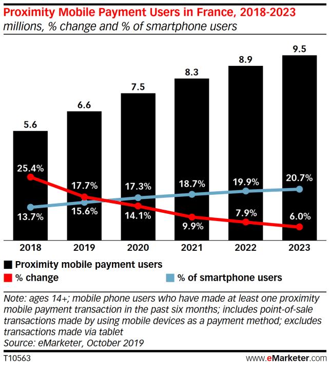 paiement mobile graphique