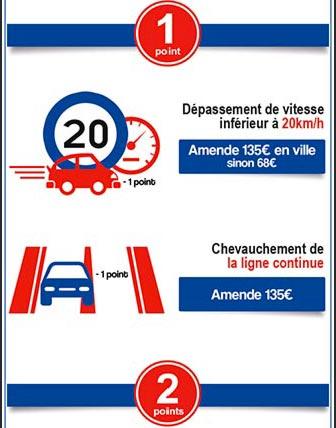 Barème de retrait de points sur le permis de conduire infographie