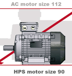 high performance motors hp is an innovative range of pm permanent magnet synchronous motors achieving ie4 and even ie5 super premium efficiency level  [ 1024 x 790 Pixel ]