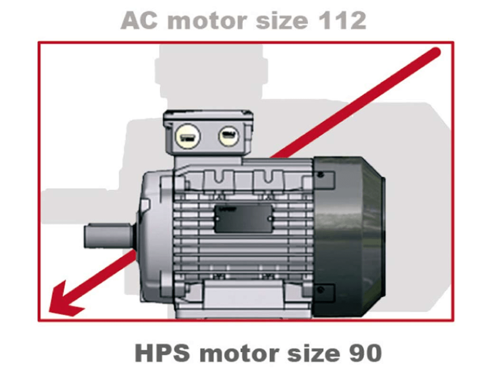 medium resolution of high performance motors hp is an innovative range of pm permanent magnet synchronous motors achieving ie4 and even ie5 super premium efficiency level