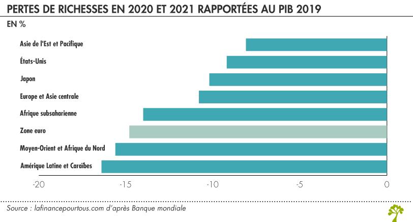 Pertes de richesses en 2020 et 2021
