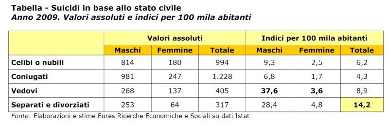 tabella suicidi eures 2009