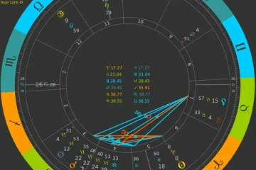 Aries Ingress 2020 Chart