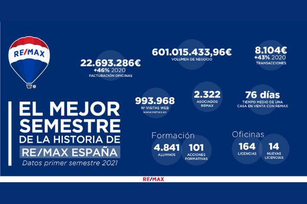 REMAX España balance