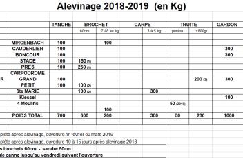 alevinage1819