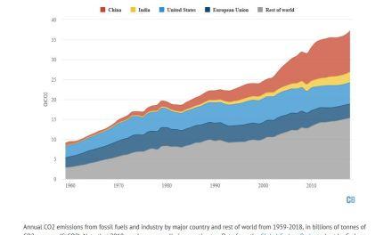 Les émissions de combustibles fossiles augmentent au rythme le plus rapide depuis sept ans