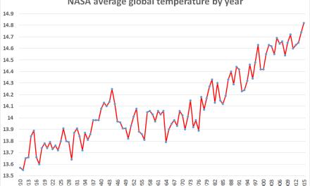 """Selon un rapport de l'ONU, les gouvernements """"sont loin d'être sur la bonne voie"""" pour limiter le réchauffement climatique à 1,5°C"""