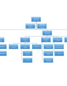 Chief of police data center directory organizational chart also official website the lagrange department rh lagrangepd