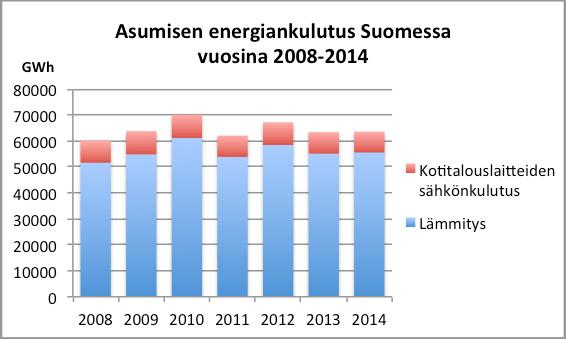 Kuva 2. Asumisen energiankulutus Suomessa vuosina 2008-2015 (Tilastokeskus 2015).