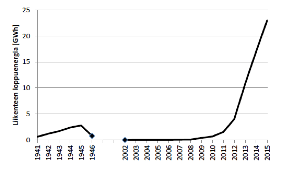 Biokaasun liikennekäyttö 1941-2015 (Huttunen & Kuittinen 2016)