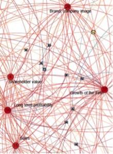 Arviointi tehtiin mielikuvakartan (cognitive maps) avulla, johon johtajat valitsivat heidän mielestään päätöksenteon kannalta vaikuttavimmat asiat.
