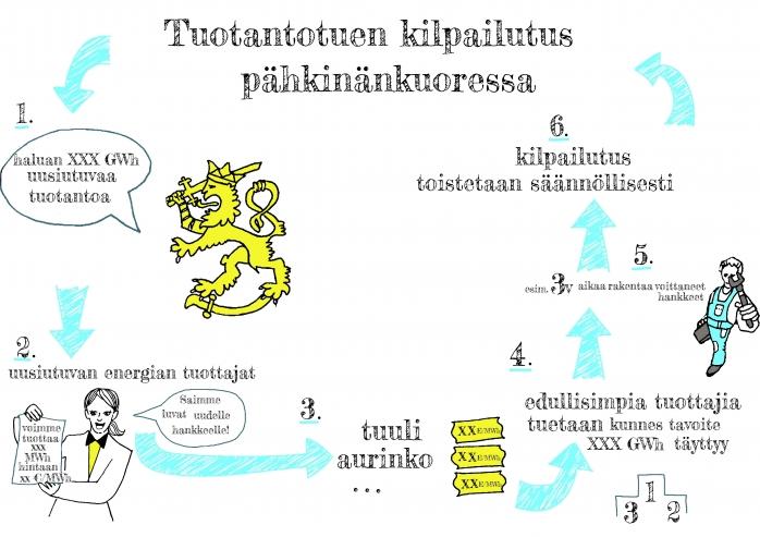 Näin kilpailutus voisi edetä käytännössä. (Kuva: Sari Pelho / Pelho Design) Lähde: http://www.tuulivoimalehti.fi/aiheet/uusiutuvaa-energiaa-huutokaupalla-mita-tuotantotuen-kilpailutus-tarkoittaa.html