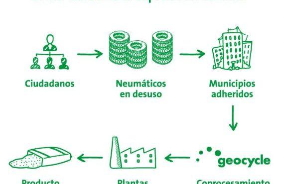 Geocycle firmó convenios en Salta para el tratamiento de Neumáticos Fuera de Uso