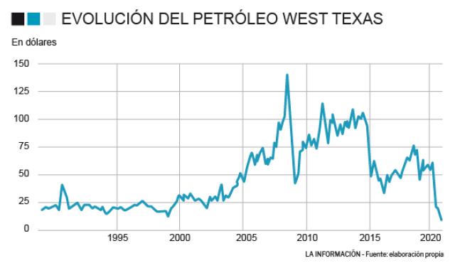 Crash del crudo (-94%): el barril de EEUU baja hasta 1,02 dólares ...