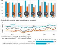 Gráfico precios electricidad 2018.
