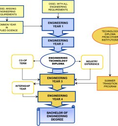 flowchart portraying the engineering degree options [ 1200 x 1097 Pixel ]