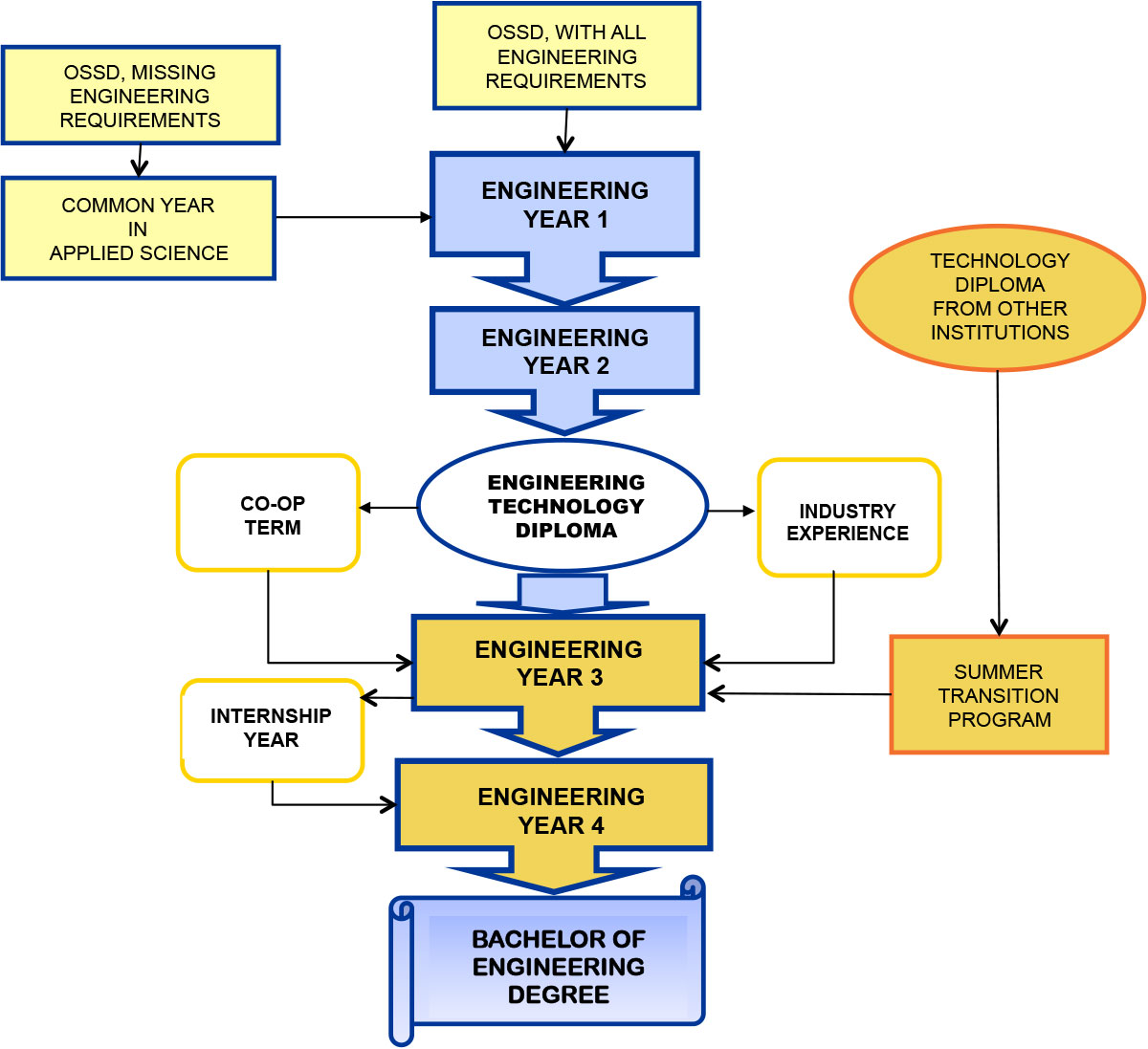 hight resolution of flowchart portraying the engineering degree options