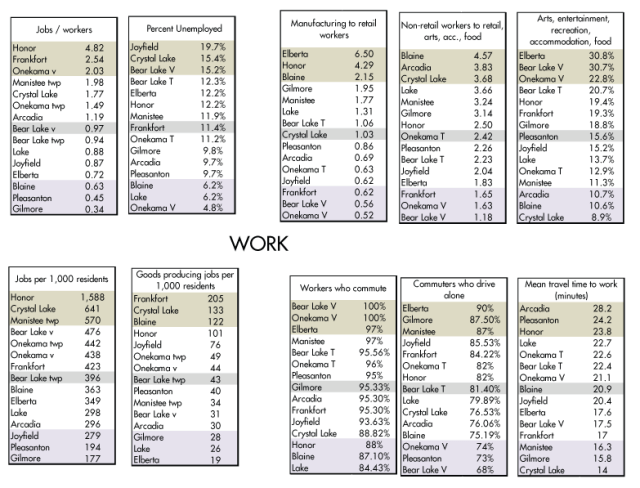 Community Demographic Rankings: WORK