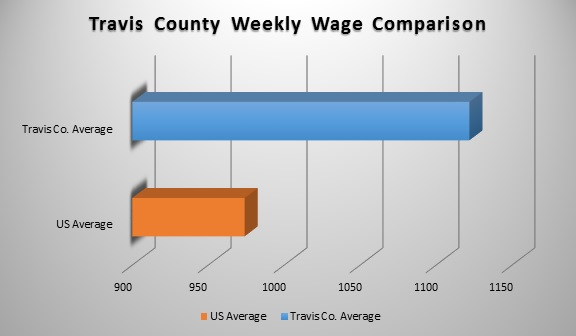 Travis County vs US Weekly Wages Chart